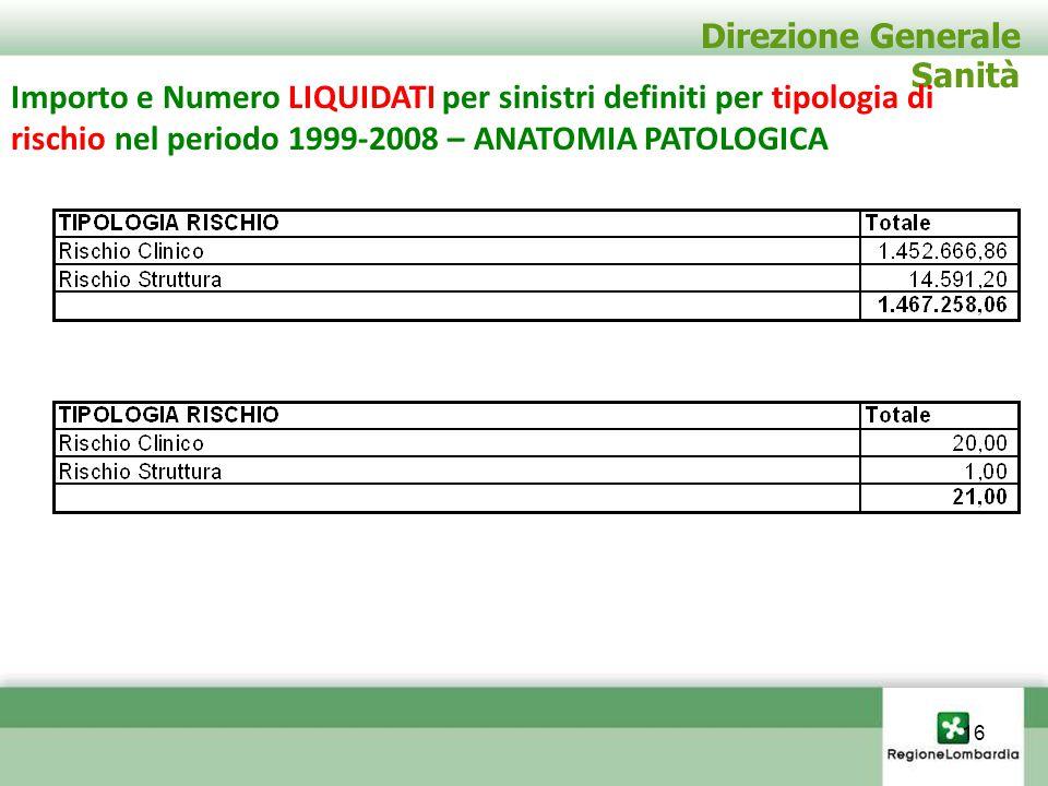Direzione Generale Sanità Importo e Numero LIQUIDATI per sinistri definiti per tipologia di rischio nel periodo 1999-2008 – ANATOMIA PATOLOGICA 16