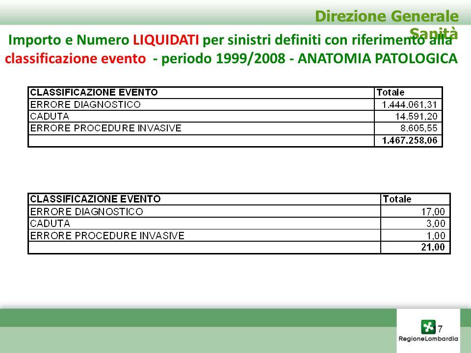 Direzione Generale Sanità Importo e Numero LIQUIDATI per sinistri definiti con riferimento alla classificazione evento - periodo 1999/2008 - ANATOMIA
