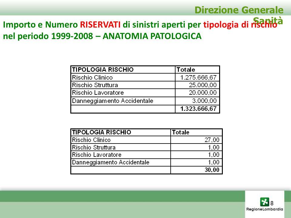 Direzione Generale Sanità Importo e Numero RISERVATI di sinistri aperti per tipologia di rischio nel periodo 1999-2008 – ANATOMIA PATOLOGICA 18