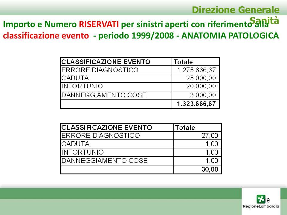 Direzione Generale Sanità Importo e Numero RISERVATI per sinistri aperti con riferimento alla classificazione evento - periodo 1999/2008 - ANATOMIA PA