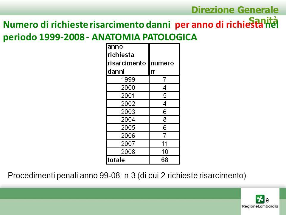 Direzione Generale Sanità Numero di richieste risarcimento danni per anno di richiesta e per anno di evento nel periodo 1999-2008 – ANATOMIA PATOLOGICA Richieste di risarcimento pervenute nell'anno 2009: n.2 10