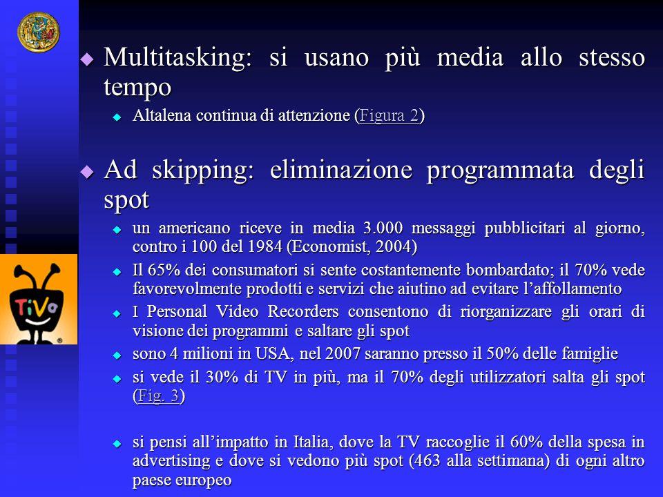  Multitasking: si usano più media allo stesso tempo  Altalena continua di attenzione (Figura 2) Figura 2Figura 2  Ad skipping: eliminazione program