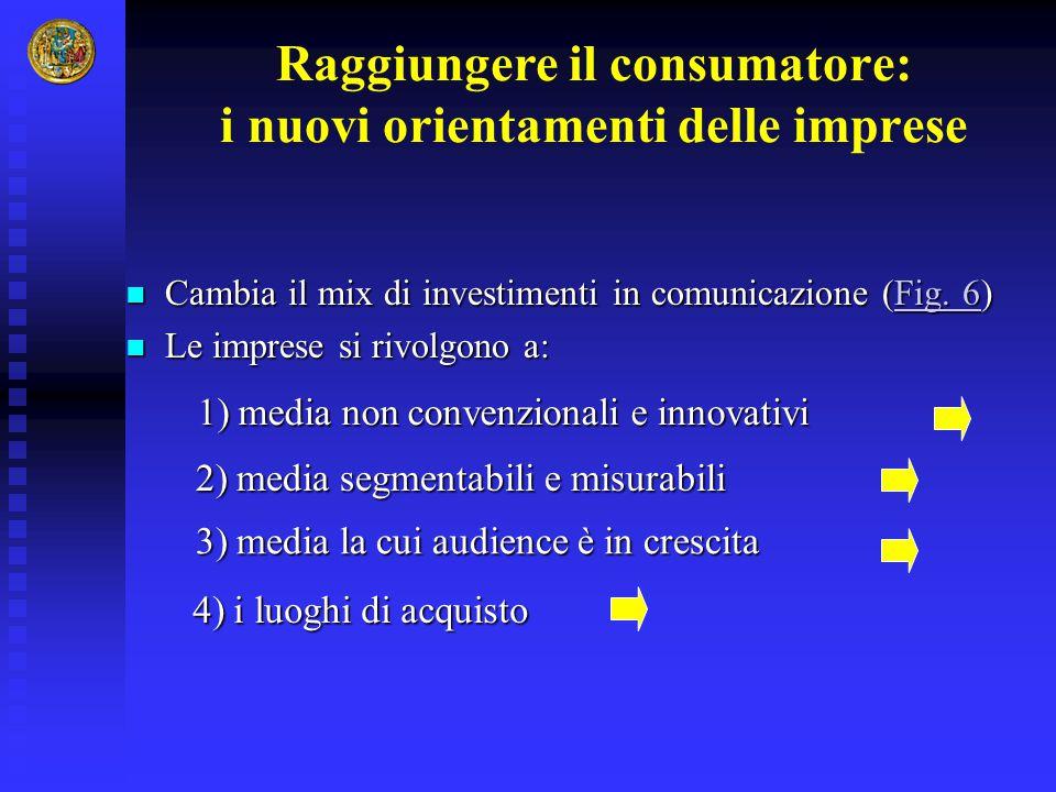 Raggiungere il consumatore: i nuovi orientamenti delle imprese Cambia il mix di investimenti in comunicazione (Fig. 6) Cambia il mix di investimenti i