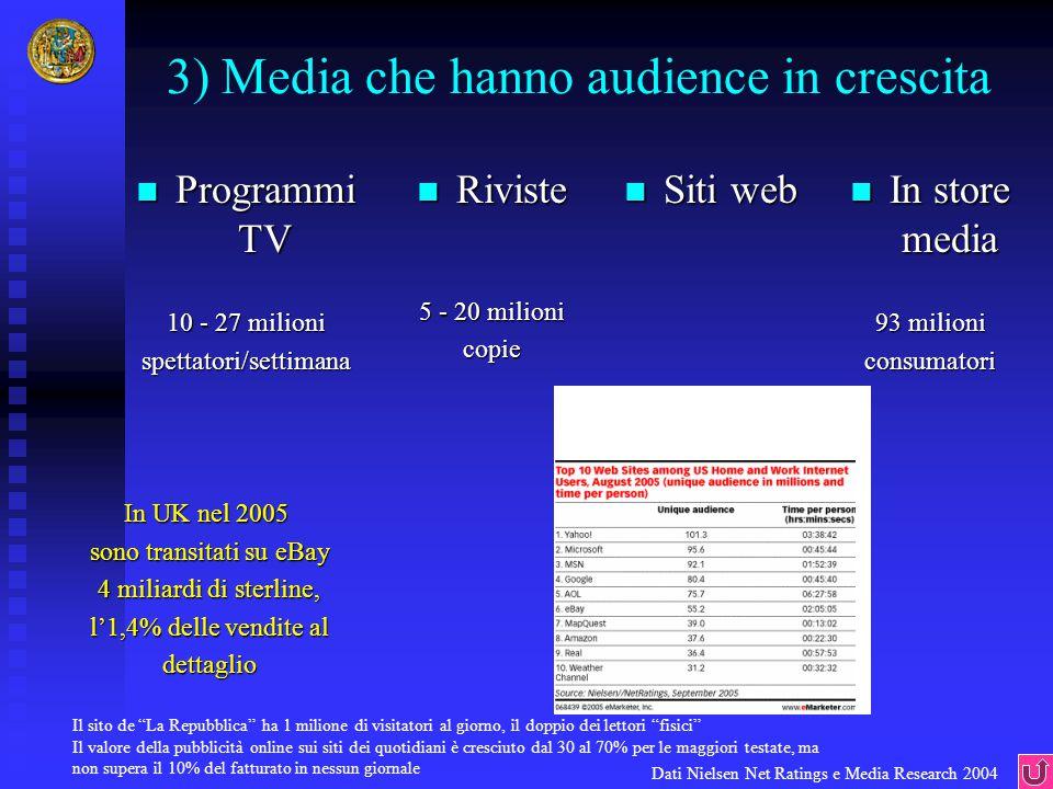 3) Media che hanno audience in crescita Programmi TV Programmi TV 10 - 27 milioni spettatori/settimana Dati Nielsen Net Ratings e Media Research 2004