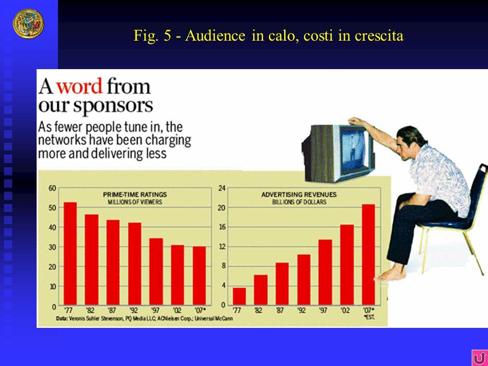 Fig. 5 - Audience in calo, costi in crescita