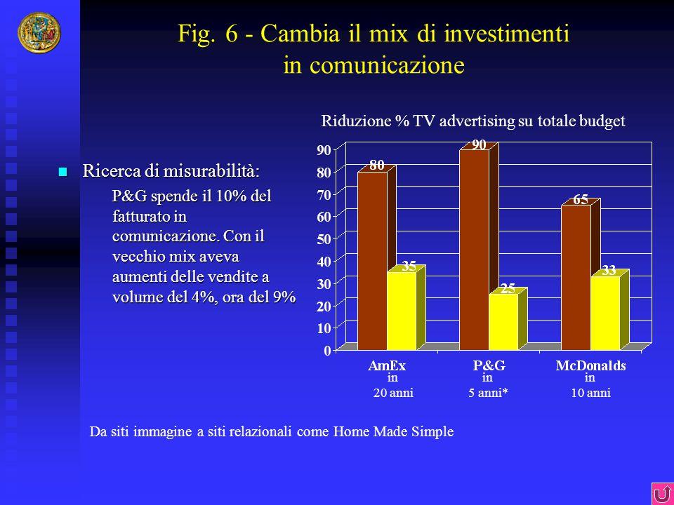 Fig. 6 - Cambia il mix di investimenti in comunicazione Ricerca di misurabilità: Ricerca di misurabilità: P&G spende il 10% del fatturato in comunicaz