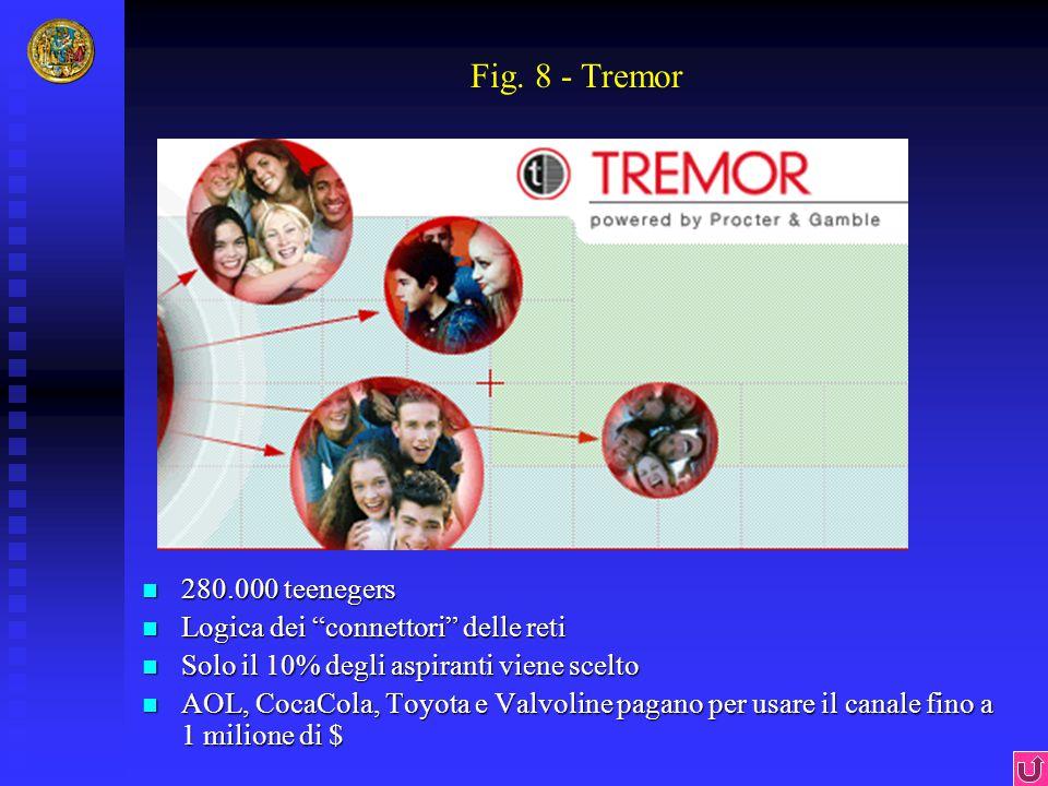 "Fig. 8 - Tremor 280.000 teenegers 280.000 teenegers Logica dei ""connettori"" delle reti Logica dei ""connettori"" delle reti Solo il 10% degli aspiranti"