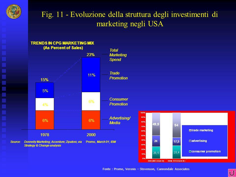 Fig. 11 - Evoluzione della struttura degli investimenti di marketing negli USA Fonte : Promo, Veronis – Stevenson, Cannondale Associates