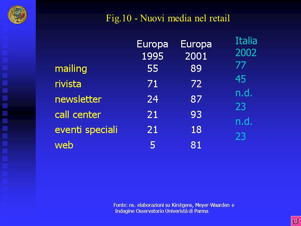 Fig.10 - Nuovi media nel retail Fonte: ns. elaborazioni su Kirstgens, Meyer-Waarden e Indagine Osservatorio Univeristà di Parma Italia 2002 77 45 n.d.