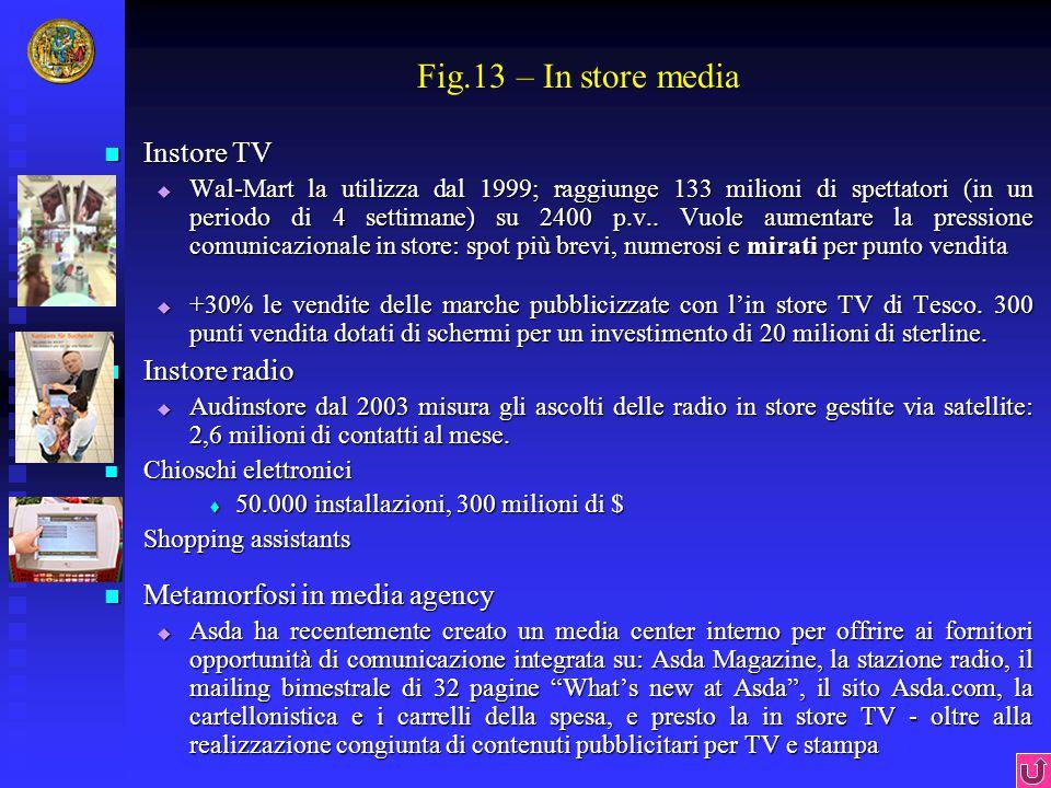 Fig.13 – In store media Instore TV Instore TV  Wal-Mart la utilizza dal 1999; raggiunge 133 milioni di spettatori (in un periodo di 4 settimane) su 2