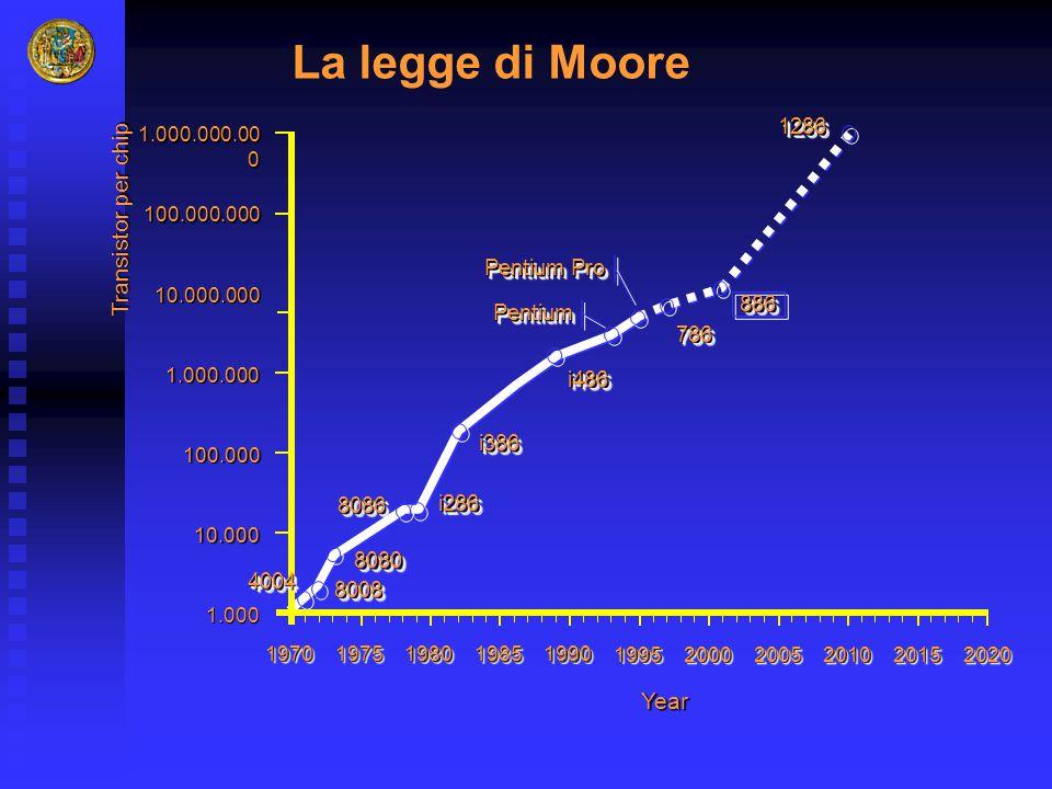 Transistor per chip 19701970 19751975 19801980 19851985 19901990 19951995 2000200020052005201020102015201520202020 1.000.000.00 0 100.000.000 10.000.0