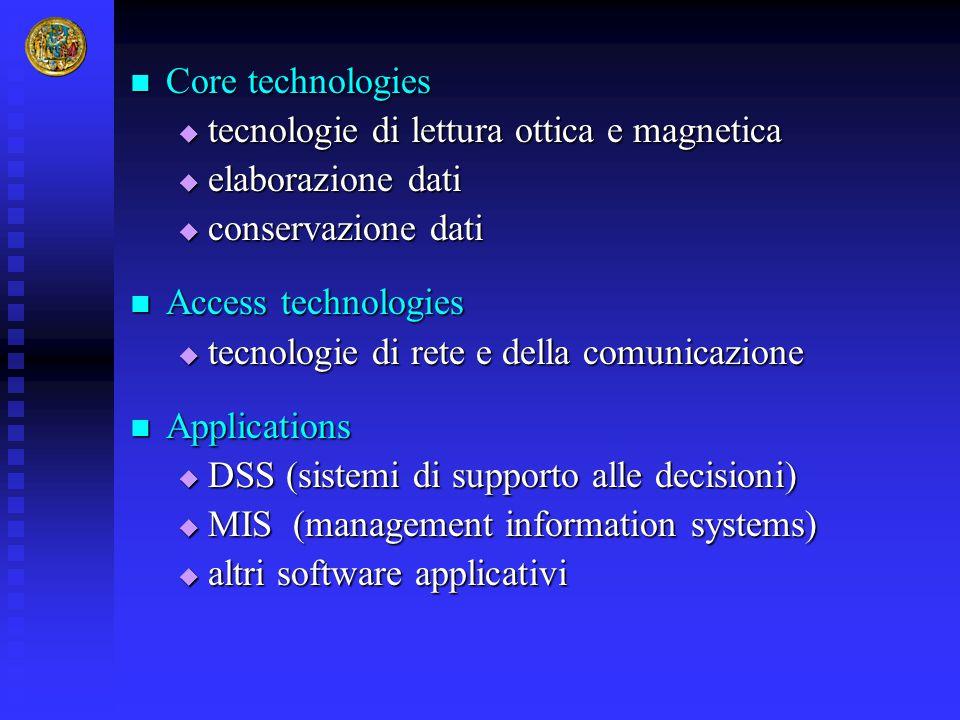 Core technologies Core technologies  tecnologie di lettura ottica e magnetica  elaborazione dati  conservazione dati Access technologies Access tec