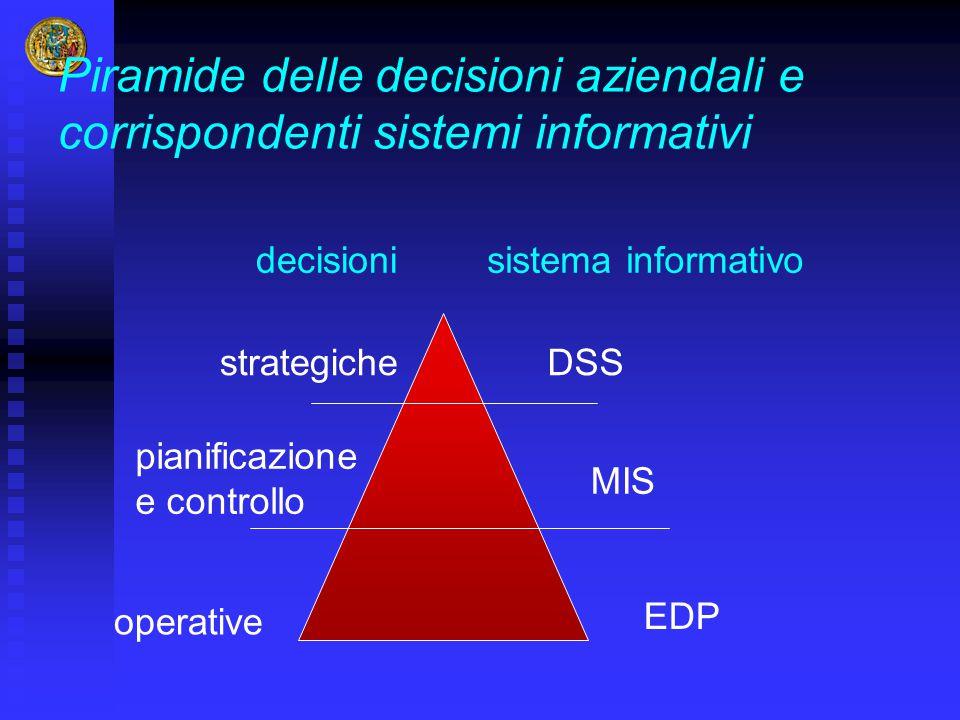 Piramide delle decisioni aziendali e corrispondenti sistemi informativi decisioni operative pianificazione e controllo strategiche EDP MIS DSS sistema