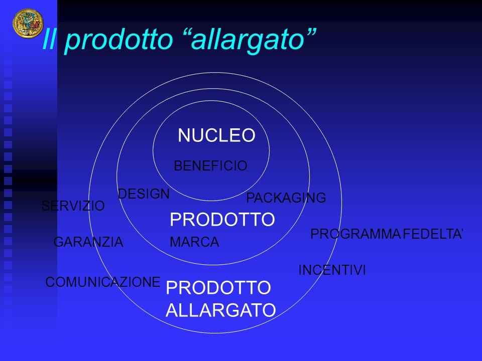 """Il prodotto """"allargato"""" NUCLEO PRODOTTO ALLARGATO BENEFICIO MARCA DESIGN PACKAGING GARANZIA SERVIZIO INCENTIVI PROGRAMMA FEDELTA' COMUNICAZIONE"""