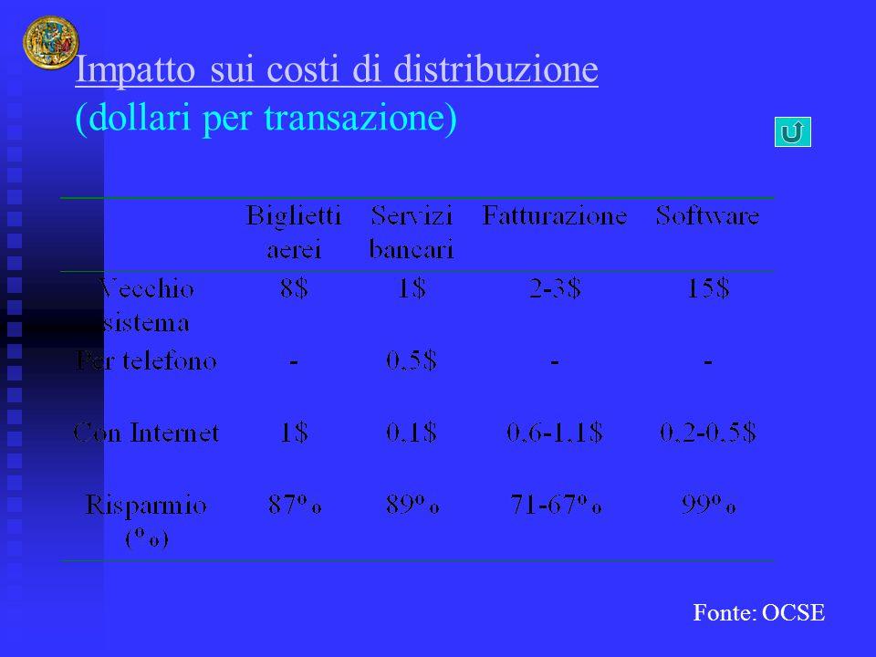 Fonte: OCSE Impatto sui costi di distribuzione Impatto sui costi di distribuzione (dollari per transazione)