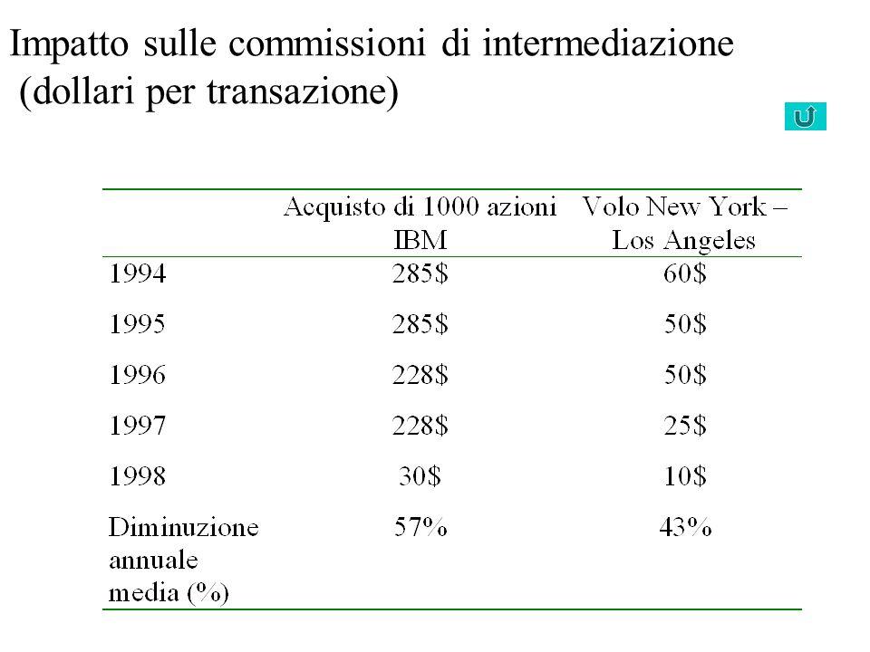 Impatto sulle commissioni di intermediazione (dollari per transazione) Fonte: OCSE