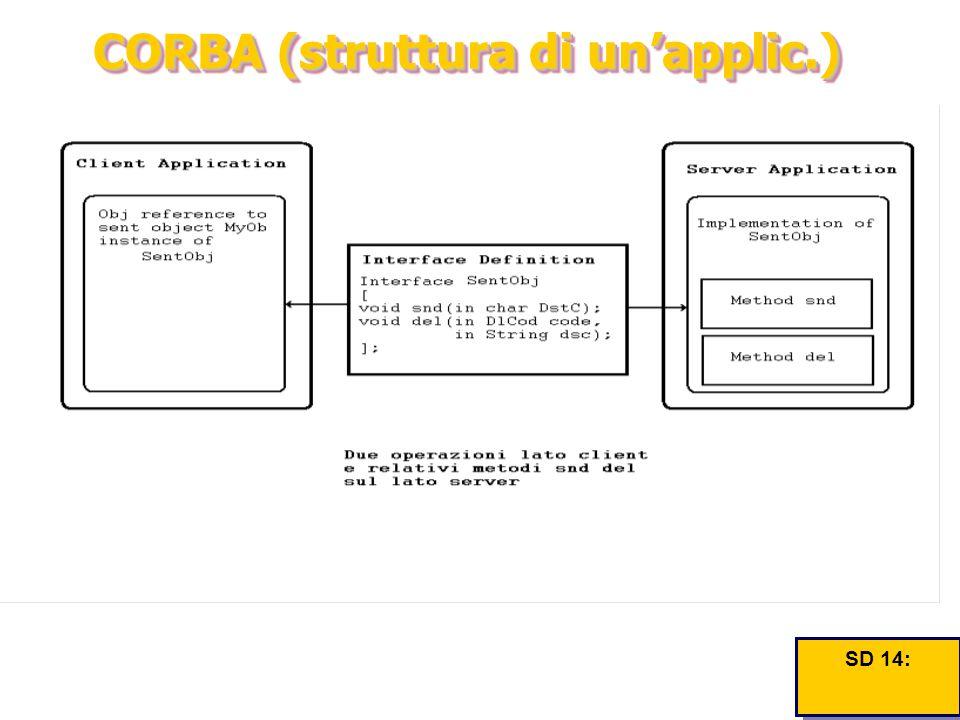 CORBA (struttura di un'applic.) SD 14: