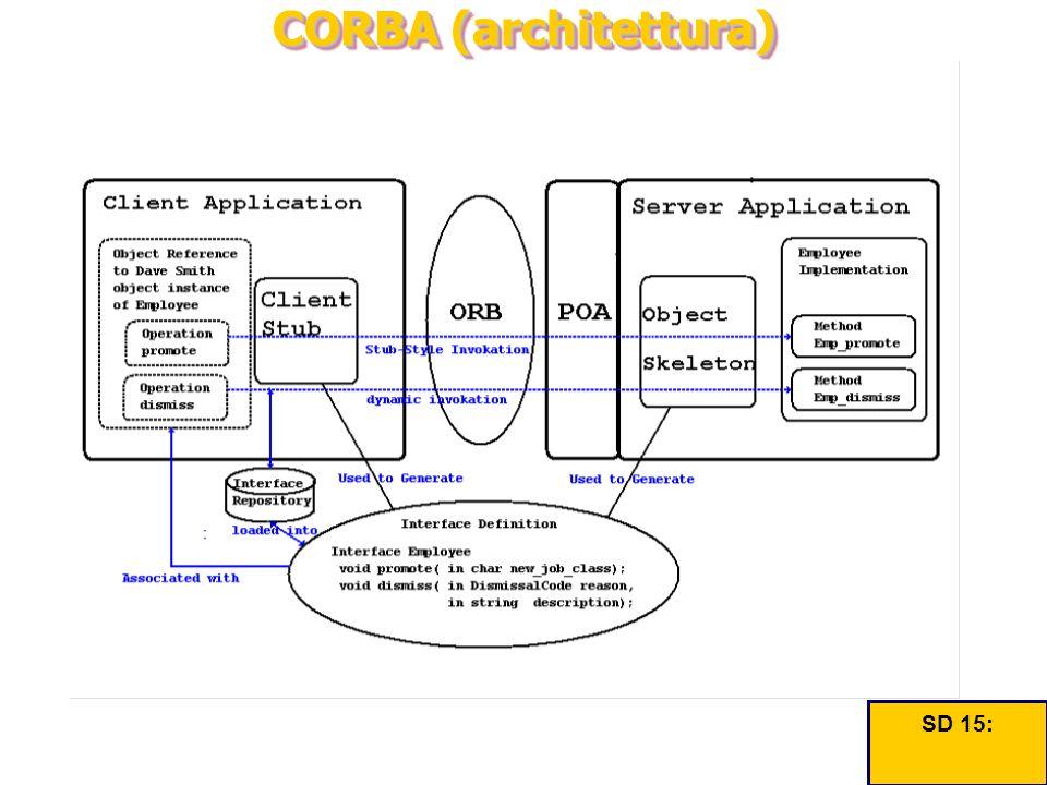 CORBA (architettura) SD 15: