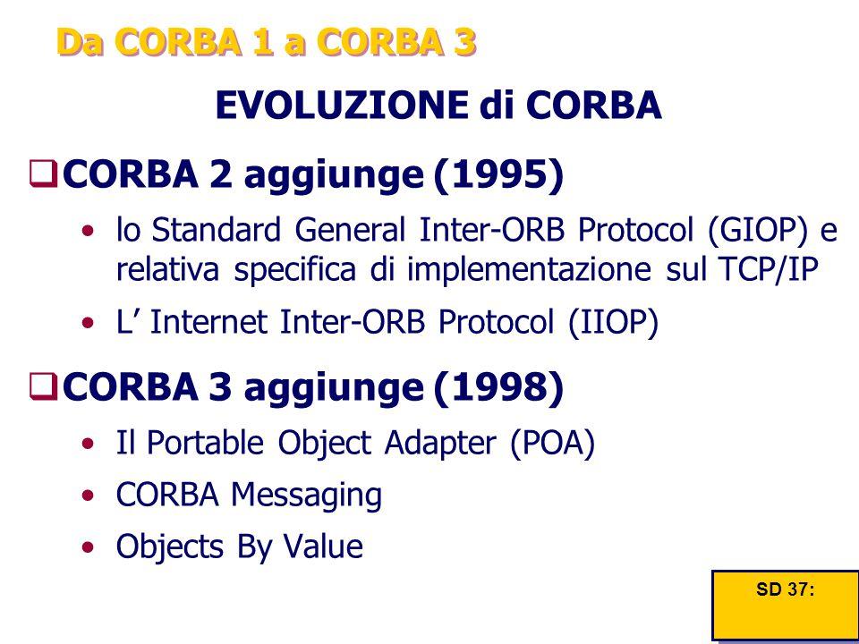 Da CORBA 1 a CORBA 3 EVOLUZIONE di CORBA  CORBA 2 aggiunge (1995) lo Standard General Inter-ORB Protocol (GIOP) e relativa specifica di implementazio
