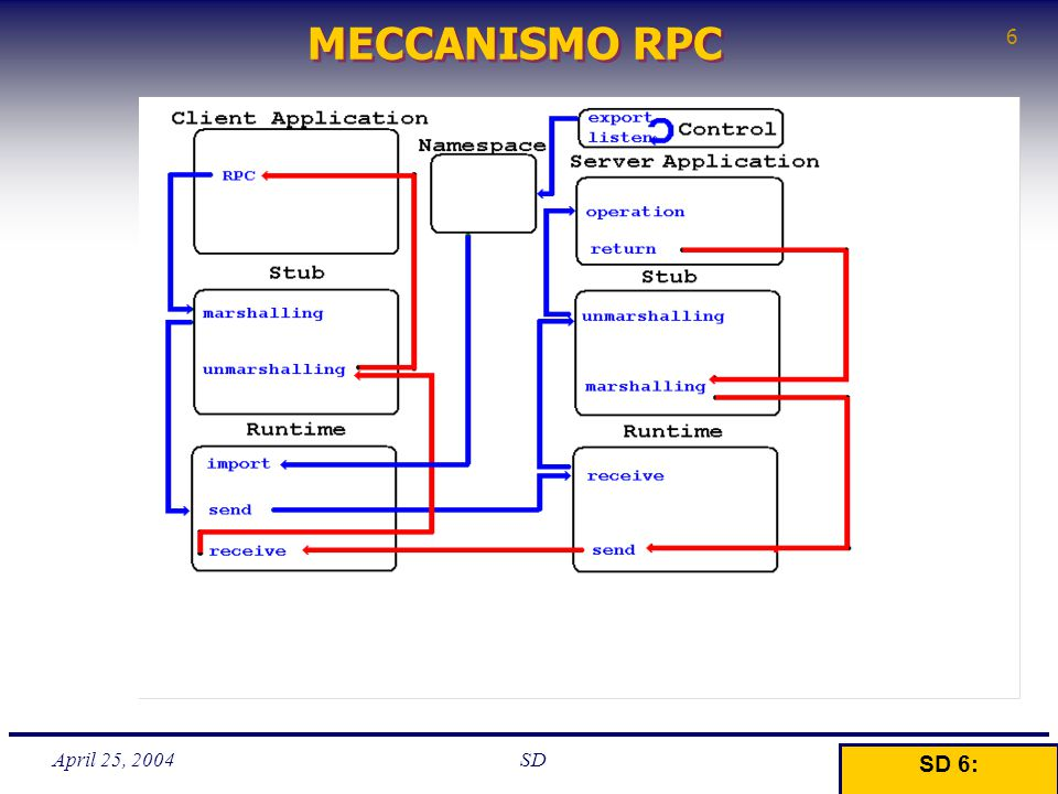 April 25, 2004 6 SD MECCANISMO RPC SD 6: