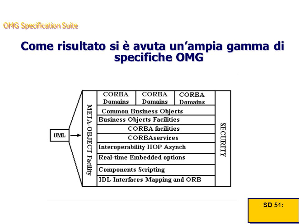 OMG Specification Suite Come risultato si è avuta un'ampia gamma di specifiche OMG SD 51: