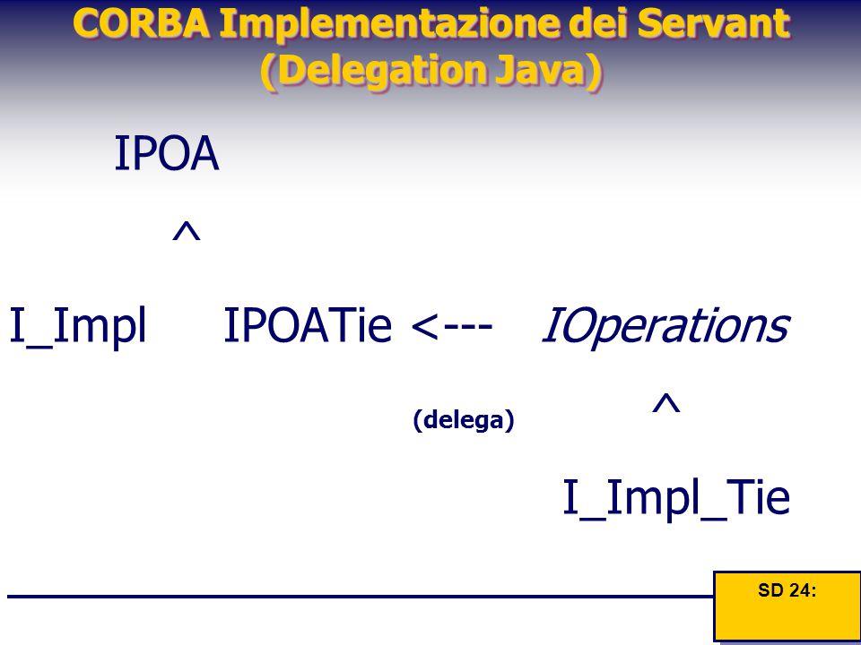 CORBA Implementazione dei Servant (Delegation Java) IPOA ^ I_Impl IPOATie <--- IOperations (delega) ^ I_Impl_Tie SD 24: