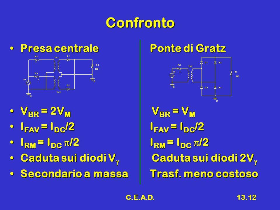 C.E.A.D.13.12 Confronto Presa centralePonte di GratzPresa centralePonte di Gratz V BR = 2V M V BR = V MV BR = 2V M V BR = V M I FAV = I DC /2I FAV = I DC /2I FAV = I DC /2I FAV = I DC /2 I RM = I DC  /2I RM = I DC  /2I RM = I DC  /2I RM = I DC  /2 Caduta sui diodi V  Caduta sui diodi 2V Caduta sui diodi V  Caduta sui diodi 2V  Secondario a massaTrasf.