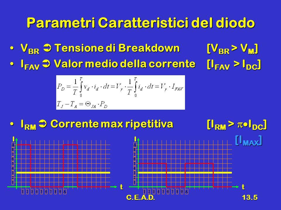 C.E.A.D.13.6 Progetto Fornire le specifiche del diodo e il rapporto spire del trasformatore di un raddrizzatore a semplice semionda in grado di fornire:Fornire le specifiche del diodo e il rapporto spire del trasformatore di un raddrizzatore a semplice semionda in grado di fornire: V DC = 24 VI DC = 2.5 AV DC = 24 VI DC = 2.5 A partendo dalla tensione di rete (220 V 50 Hz) Per il diodo si ha:Per il diodo si ha: V BR > V M =V DC  = 75.4 V, I FAV = I DC = 2.5 A, I RM = I DC  = 7.8 AV BR > V M =V DC  = 75.4 V, I FAV = I DC = 2.5 A, I RM = I DC  = 7.8 A Per il trasformatore si ha:Per il trasformatore si ha: N 1 /N 2 =(V RMS  2)/V M = (220  2)/75.4 = 4.13N 1 /N 2 =(V RMS  2)/V M = (220  2)/75.4 = 4.13 –(trascurando le cadute sui diodi)