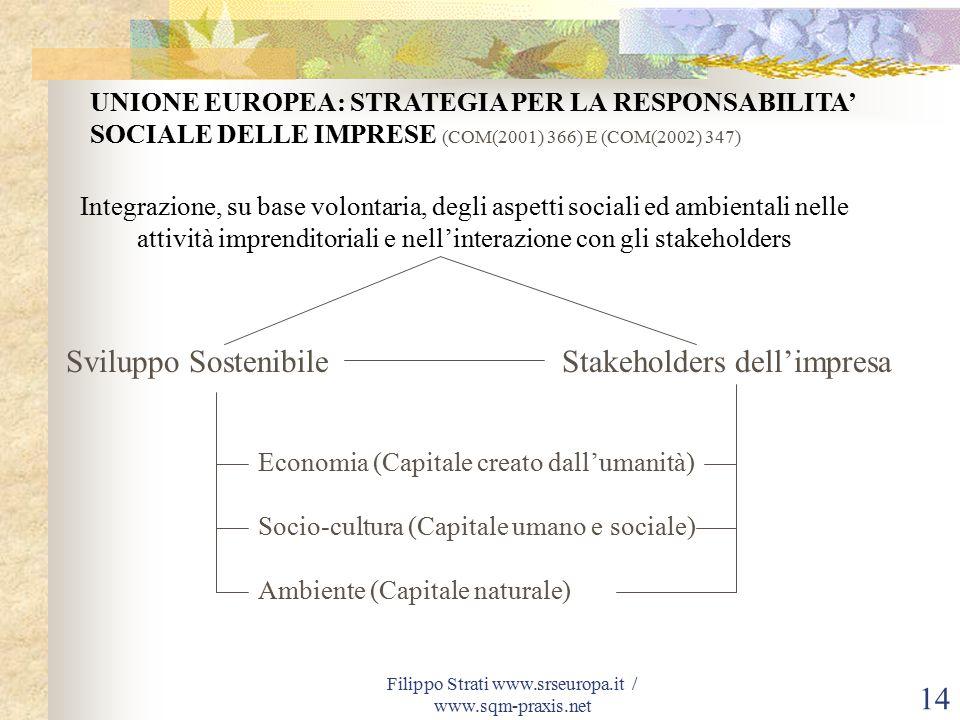 Filippo Strati www.srseuropa.it / www.sqm-praxis.net 14 Integrazione, su base volontaria, degli aspetti sociali ed ambientali nelle attività imprenditoriali e nell'interazione con gli stakeholders Sviluppo SostenibileStakeholders dell'impresa Economia (Capitale creato dall'umanità) Socio-cultura (Capitale umano e sociale) Ambiente (Capitale naturale) UNIONE EUROPEA: STRATEGIA PER LA RESPONSABILITA' SOCIALE DELLE IMPRESE (COM(2001) 366) E (COM(2002) 347)