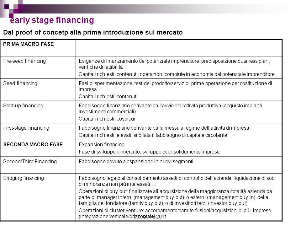 a.a. 2010 2011 early stage financing Dal proof of concetp alla prima introduzione sul mercato PRIMA MACRO FASE Pre-seed financingEsigenze di finanziam