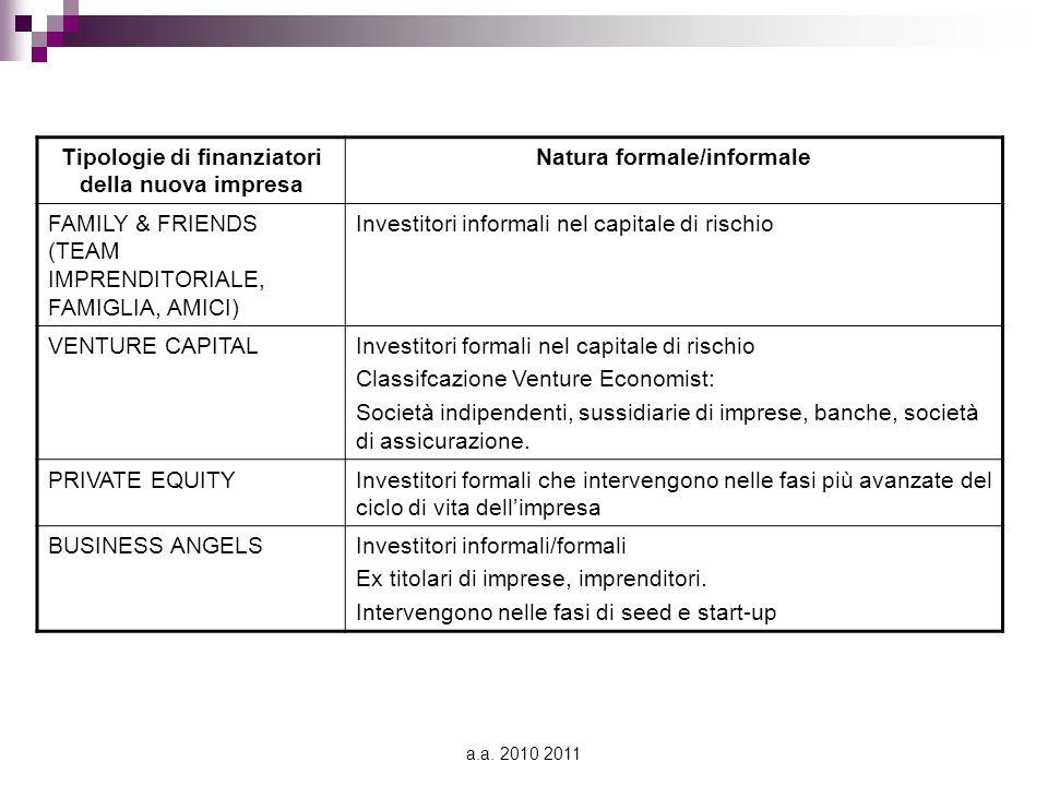 a.a. 2010 2011 Tipologie di finanziatori della nuova impresa Natura formale/informale FAMILY & FRIENDS (TEAM IMPRENDITORIALE, FAMIGLIA, AMICI) Investi
