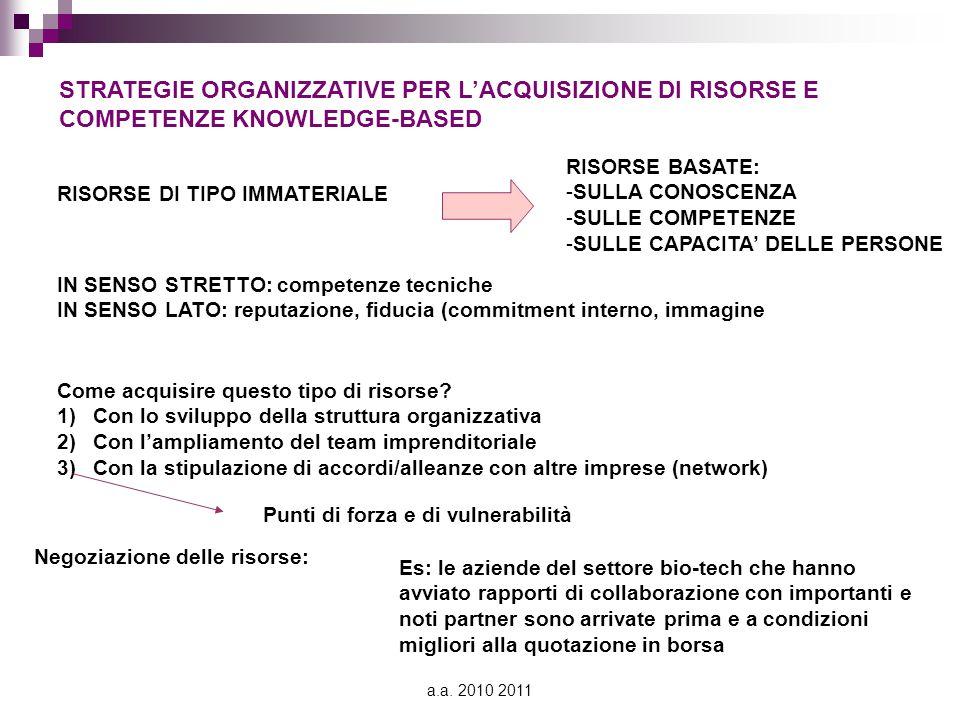 a.a. 2010 2011 STRATEGIE ORGANIZZATIVE PER L'ACQUISIZIONE DI RISORSE E COMPETENZE KNOWLEDGE-BASED RISORSE DI TIPO IMMATERIALE RISORSE BASATE: -SULLA C