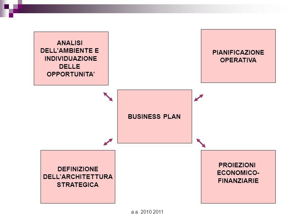 a.a. 2010 2011 BUSINESS PLAN DEFINIZIONE DELL'ARCHITETTURA STRATEGICA ANALISI DELL'AMBIENTE E INDIVIDUAZIONE DELLE OPPORTUNITA' PROIEZIONI ECONOMICO-