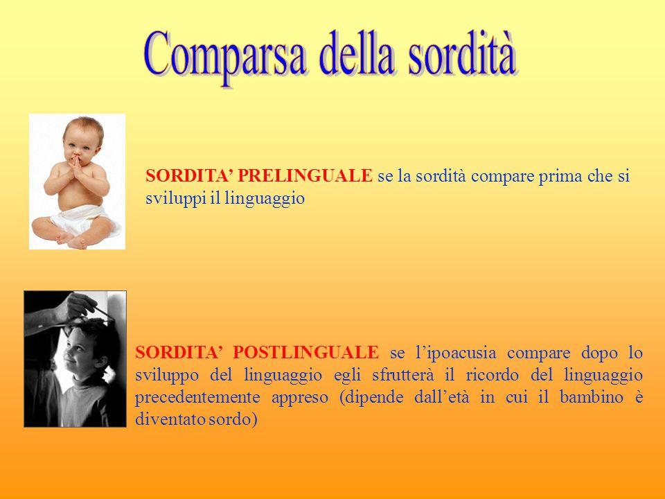 SORDITA' PRELINGUALE se la sordità compare prima che si sviluppi il linguaggio SORDITA' POSTLINGUALE se l'ipoacusia compare dopo lo sviluppo del lingu