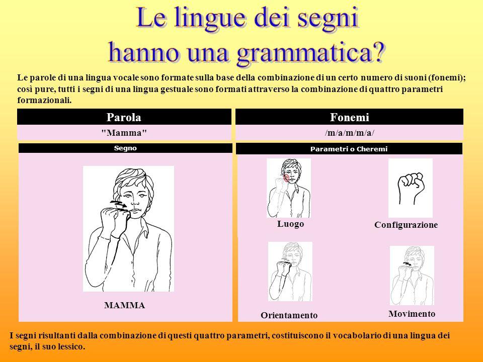 MAMMA LUOGO: Punto di articolazione dove si svolge il segno (I davanti alla guancia il II sulla guancia) CONFIGURAZIONE: conformazione della mano (configurazioni Base: B.A.S.C.O 1, 5 nei segni a 2 mani vengono svolte dalla mano non dominante es.