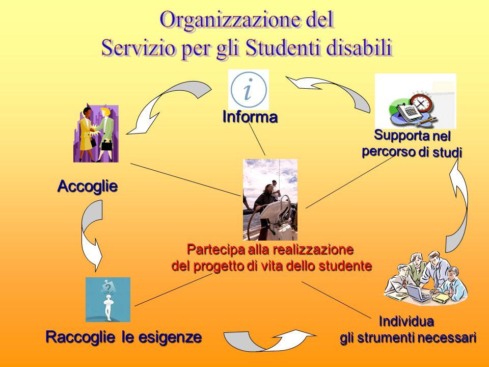 Accoglie Informa Supporta nel percorso di studi Raccoglie le esigenze Individua gli strumenti necessari Partecipa alla realizzazione del progetto di v