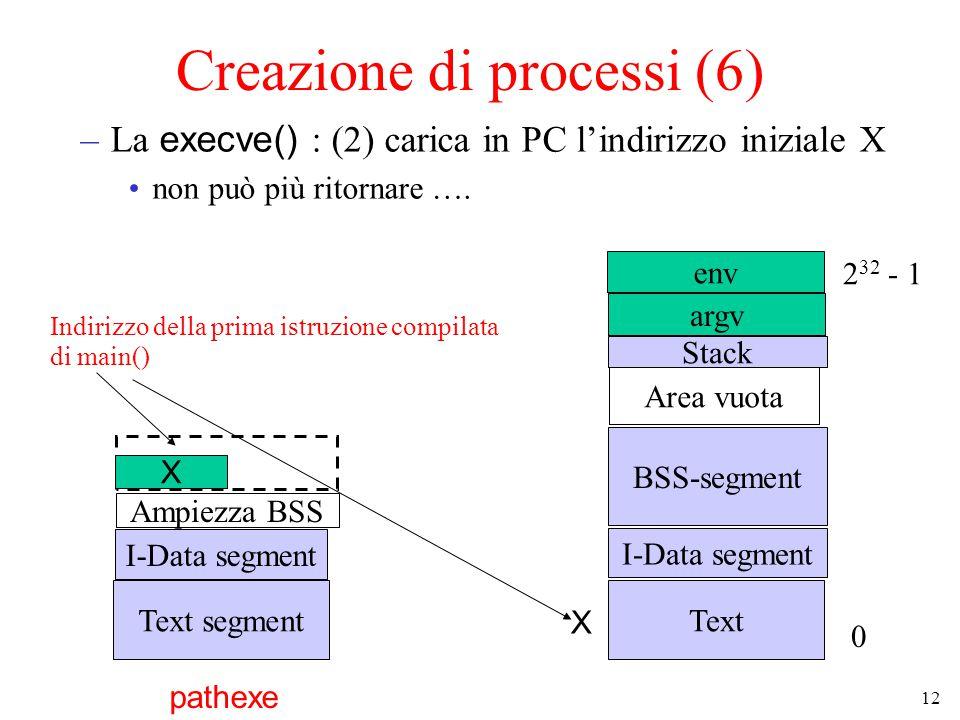 12 Creazione di processi (6) –La execve() : (2) carica in PC l'indirizzo iniziale X non può più ritornare ….