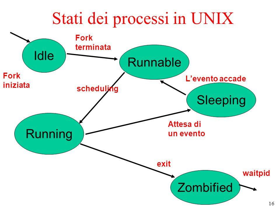 16 Stati dei processi in UNIX Idle Sleeping Zombified Runnable Running Fork iniziata waitpid Fork terminata scheduling Attesa di un evento L'evento accade exit