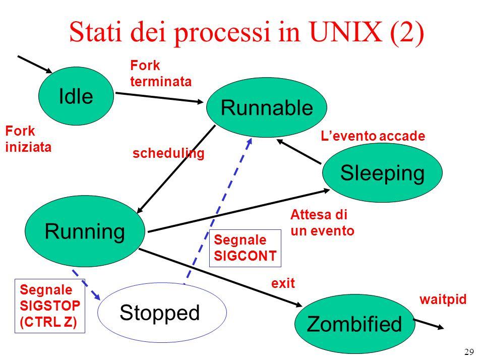 29 Stati dei processi in UNIX (2) Idle Sleeping Zombified Runnable Running Fork iniziata waitpid Stopped Fork terminata scheduling Attesa di un evento L'evento accade exit Segnale SIGSTOP (CTRL Z) Segnale SIGCONT