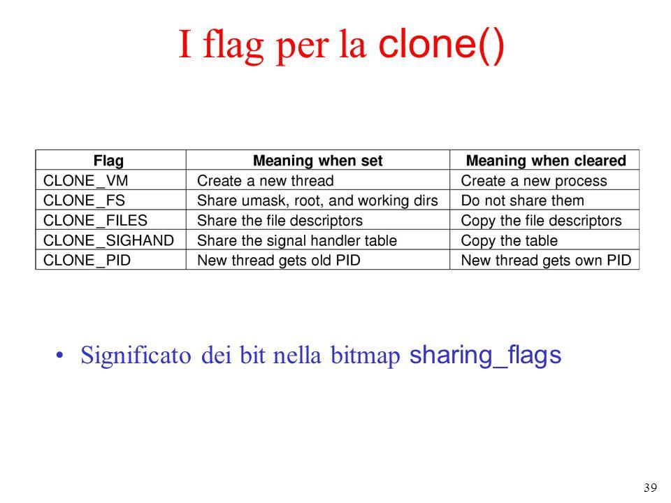 39 I flag per la clone() Significato dei bit nella bitmap sharing_flags