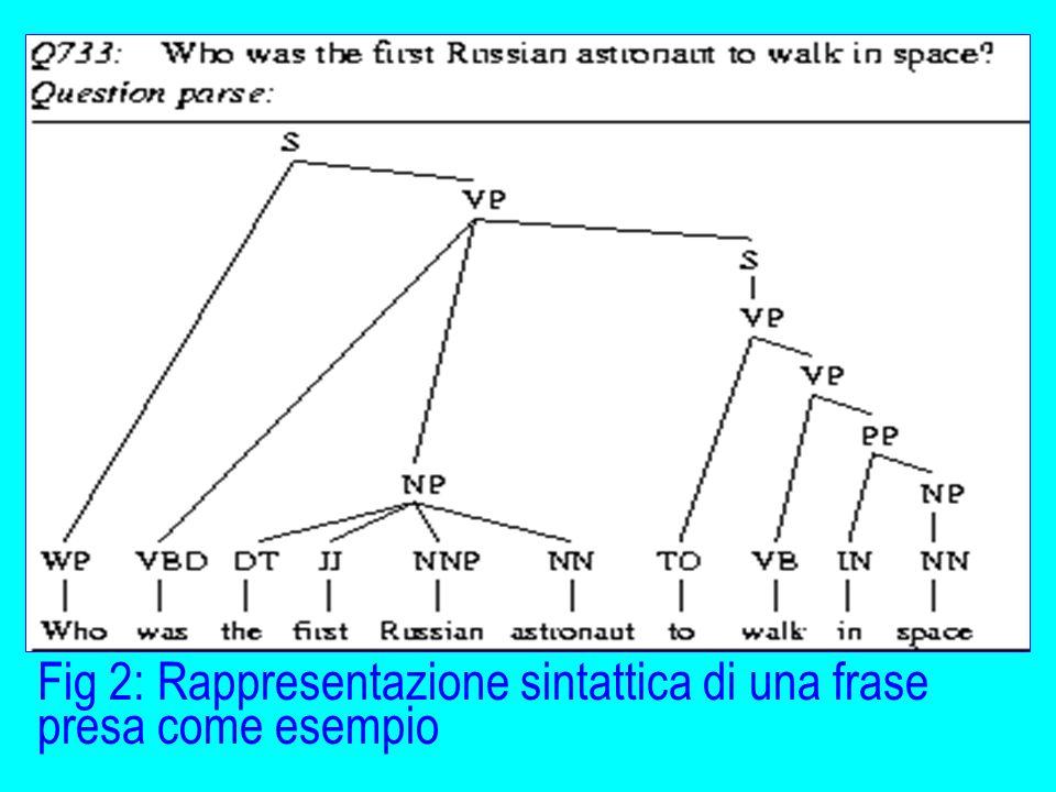 Fig 2: Rappresentazione sintattica di una frase presa come esempio