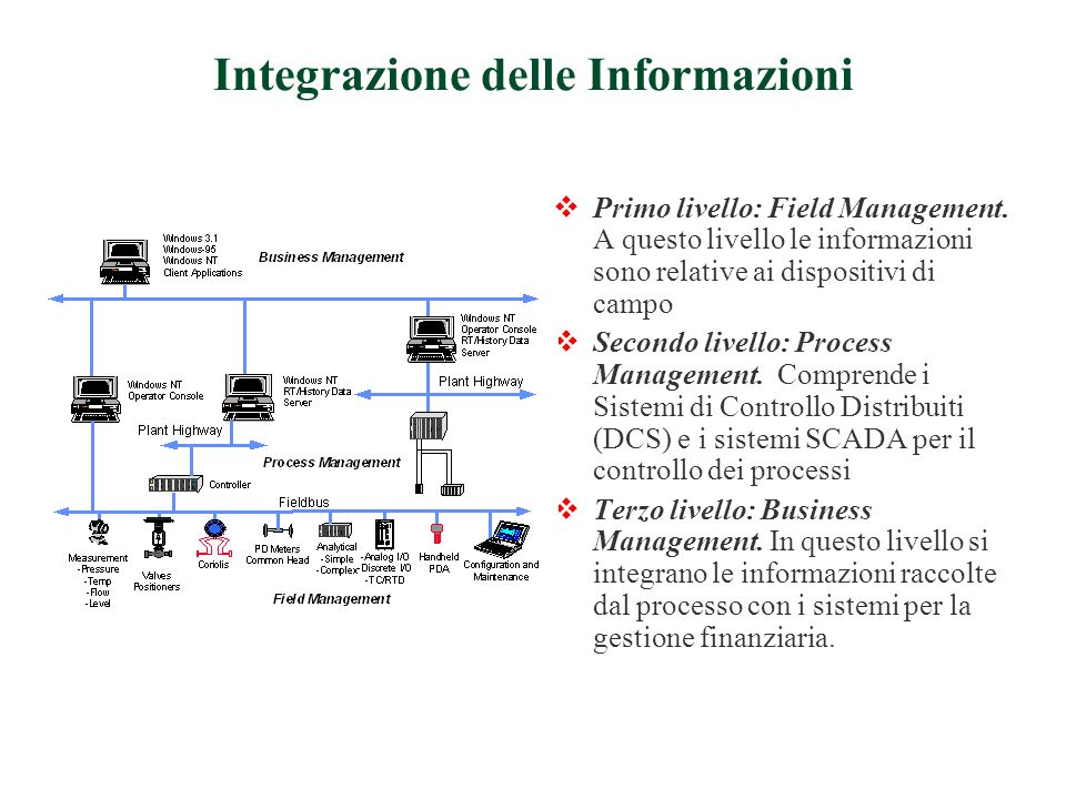  Primo livello: Field Management.