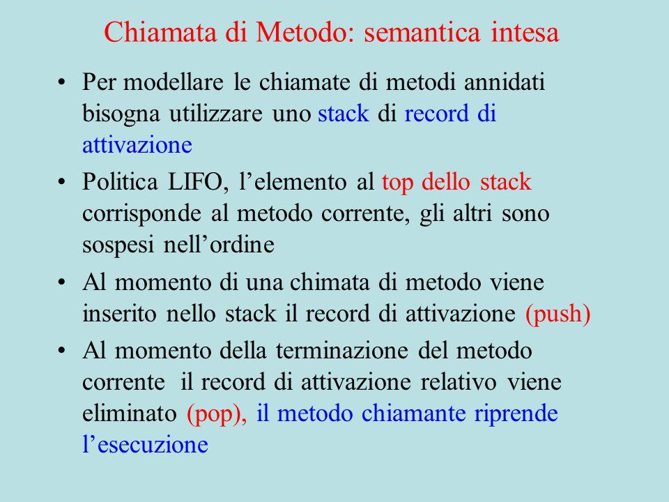 Chiamata di Metodo: semantica intesa Per modellare le chiamate di metodi annidati bisogna utilizzare uno stack di record di attivazione Politica LIFO, l'elemento al top dello stack corrisponde al metodo corrente, gli altri sono sospesi nell'ordine Al momento di una chimata di metodo viene inserito nello stack il record di attivazione (push) Al momento della terminazione del metodo corrente il record di attivazione relativo viene eliminato (pop), il metodo chiamante riprende l'esecuzione