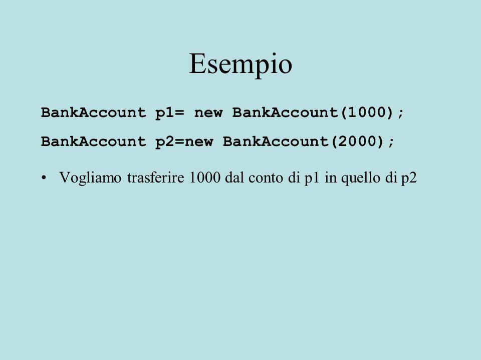 Esempio BankAccount p1= new BankAccount(1000); BankAccount p2=new BankAccount(2000); Vogliamo trasferire 1000 dal conto di p1 in quello di p2