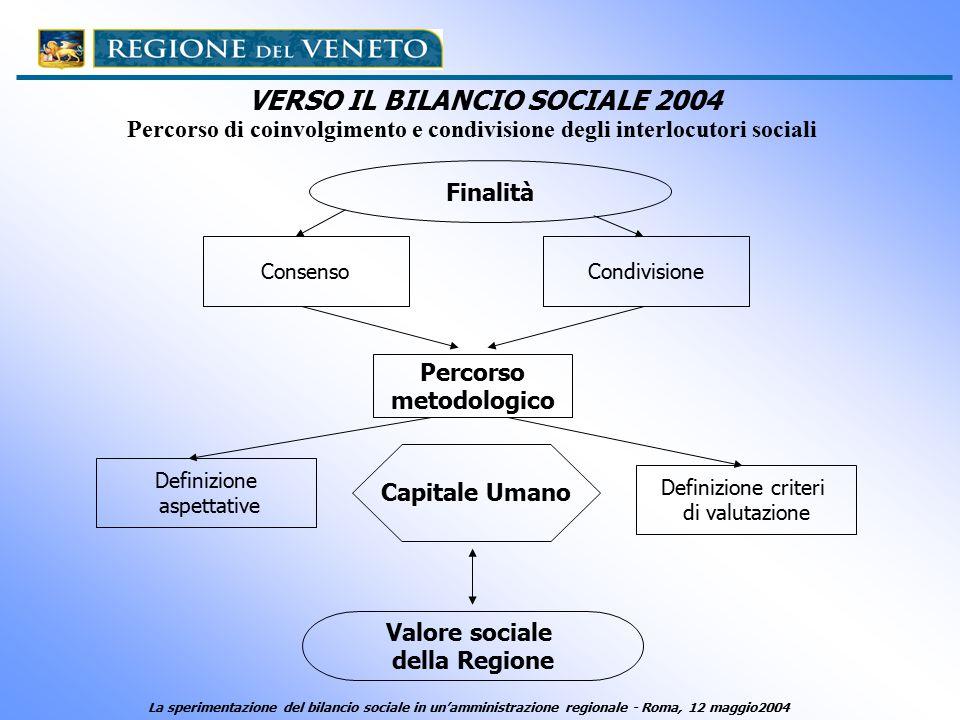 Percorso di coinvolgimento e condivisione degli interlocutori sociali ConsensoCondivisione Finalità Percorso metodologico Definizione aspettative Definizione criteri di valutazione Capitale Umano Valore sociale della Regione VERSO IL BILANCIO SOCIALE 2004 La sperimentazione del bilancio sociale in un'amministrazione regionale - Roma, 12 maggio2004