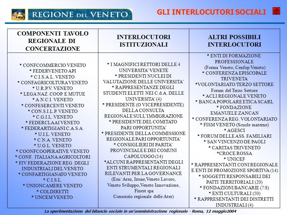 GLI INTERLOCUTORI SOCIALI * CONFCOMMERCIO VENETO * FEDERVENETO API * C.I.S.A.L.