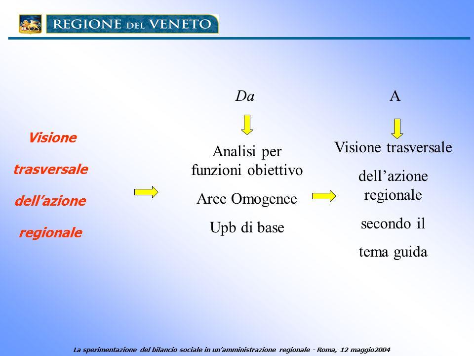 Visione trasversale dell'azione regionale Da Analisi per funzioni obiettivo Aree Omogenee Upb di base A Visione trasversale dell'azione regionale seco