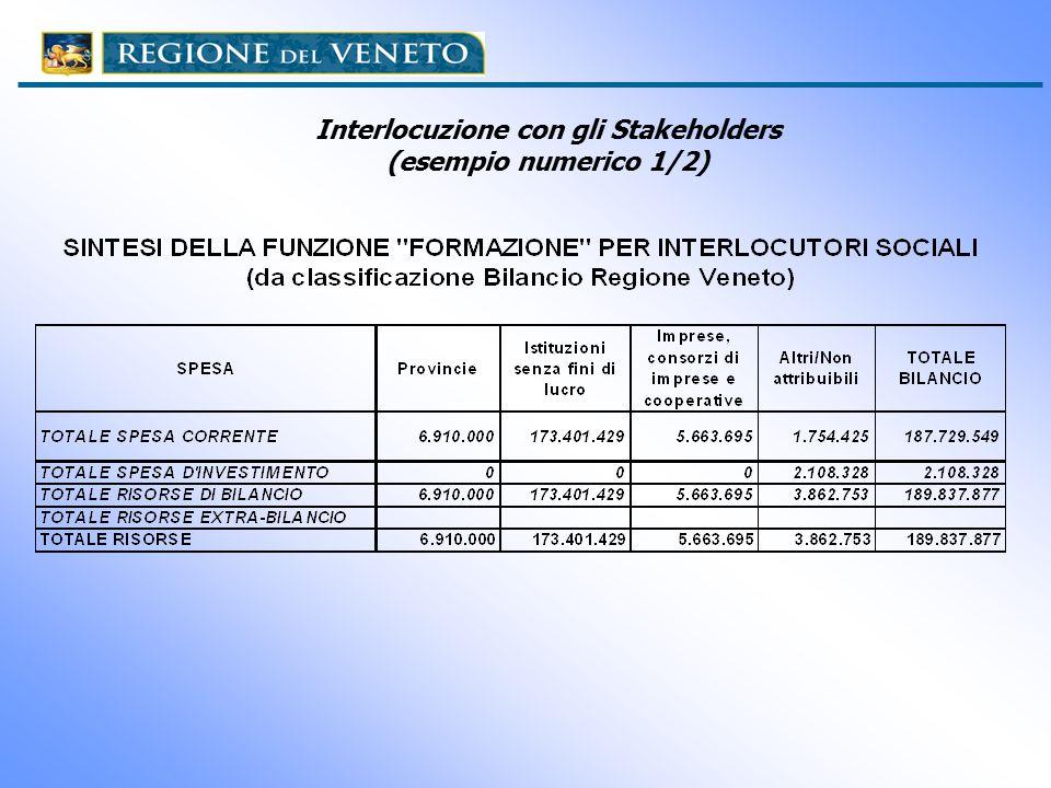 Interlocuzione con gli Stakeholders (esempio numerico 1/2)