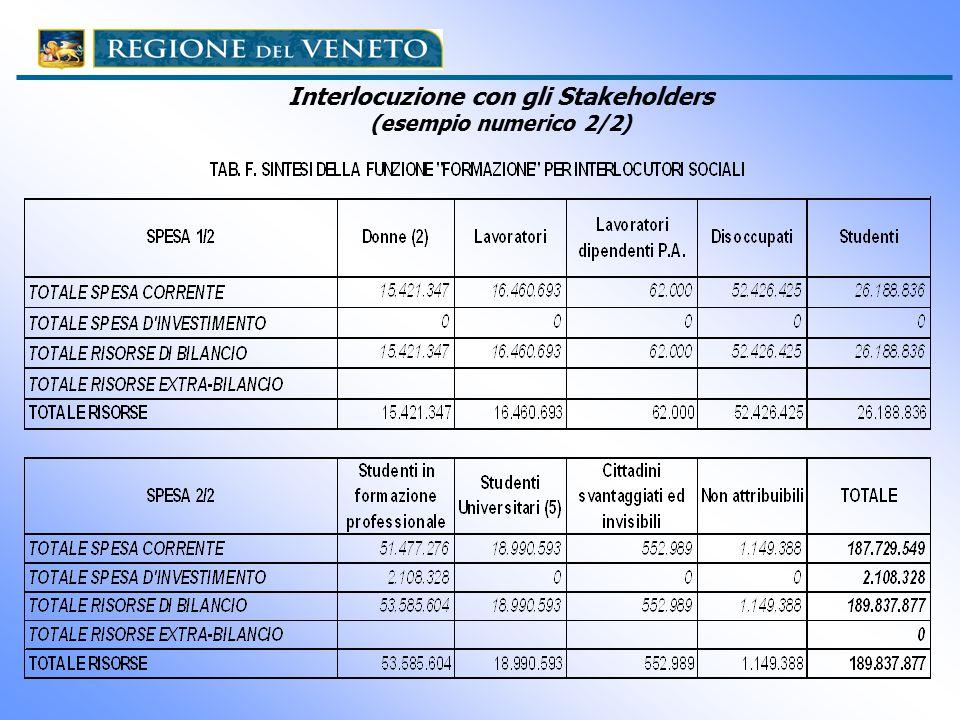 Interlocuzione con gli Stakeholders (esempio numerico 2/2)