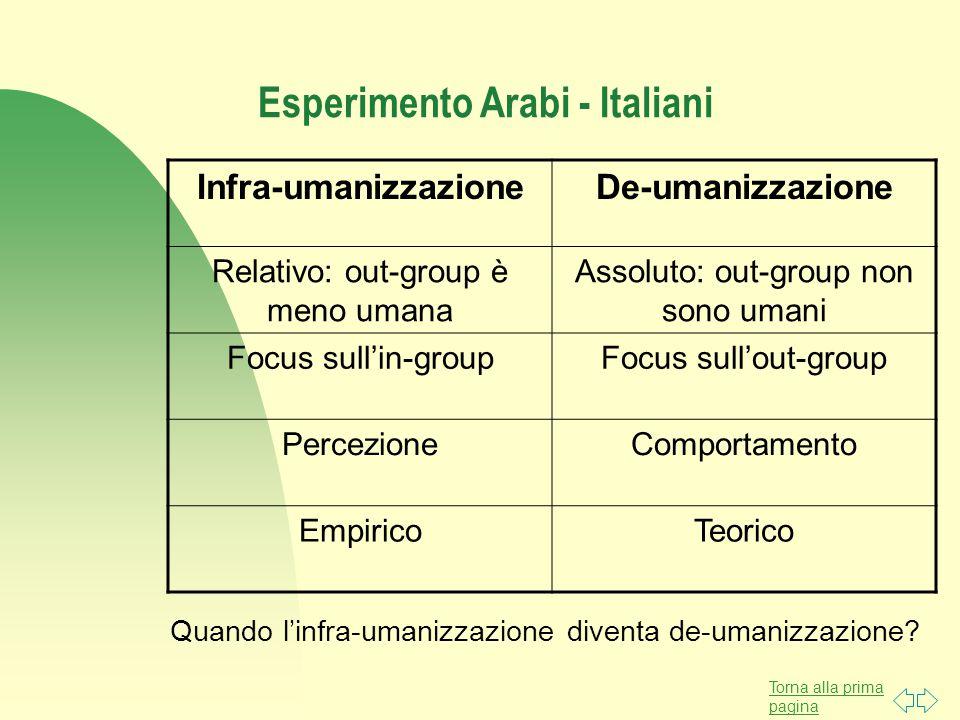Torna alla prima pagina Esperimento Arabi - Italiani Infra-umanizzazioneDe-umanizzazione Relativo: out-group è meno umana Assoluto: out-group non sono